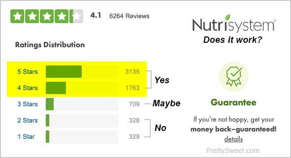 nutrisystem ratings