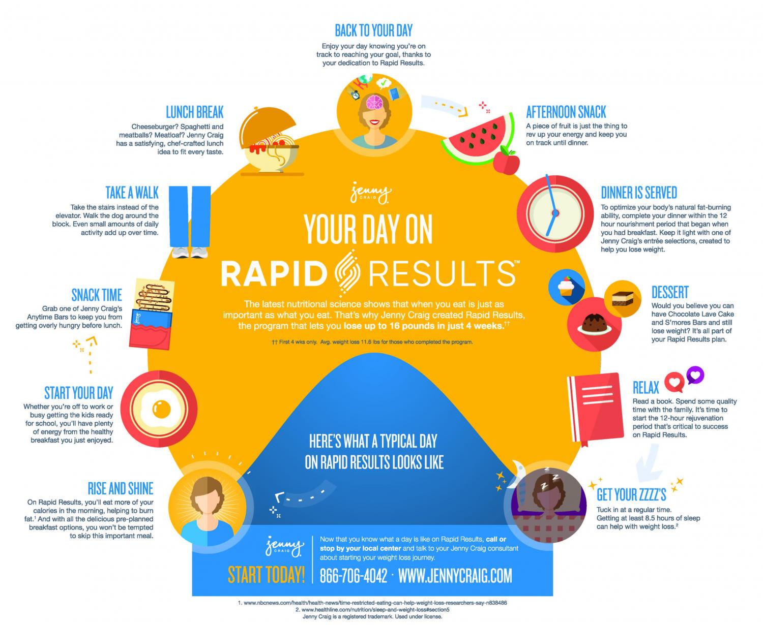 how jenny rapid results works infographic