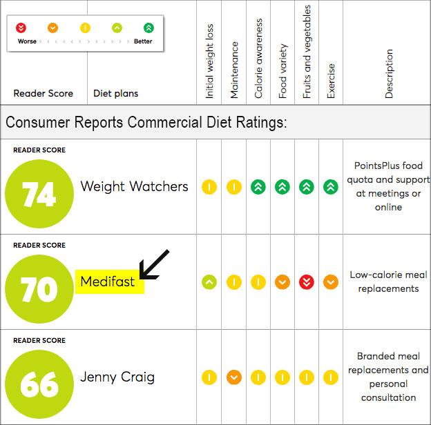 Medifast Reviews: Food, Ratings (Does
