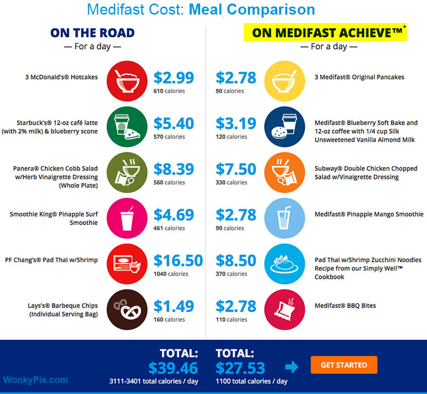 medifast cost compare