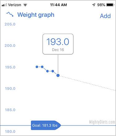 noom weight graph progress