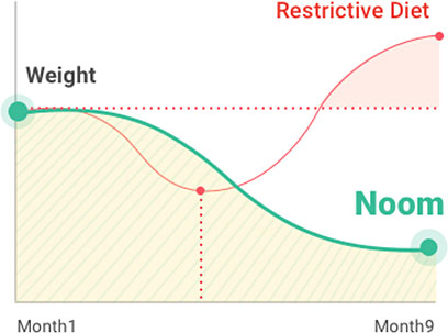 noom monthly weight loss chart