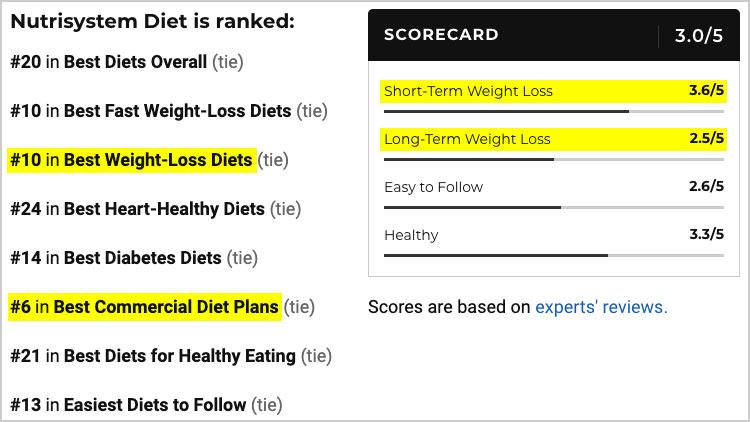 nutrisystem diet ranking 2021