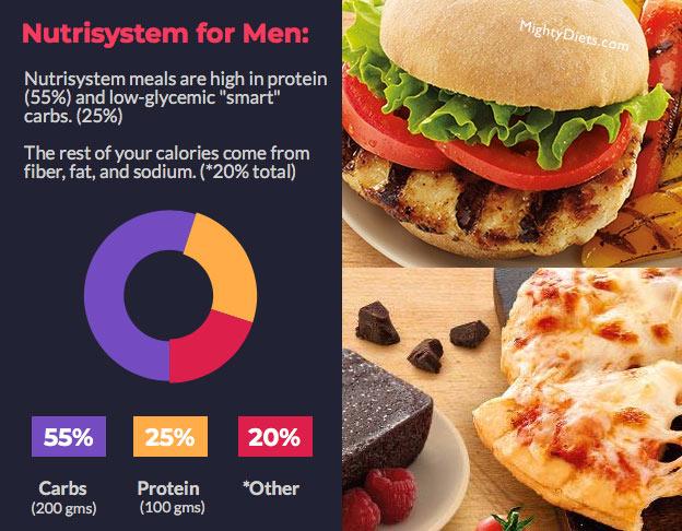 nutrisystem men nutrition