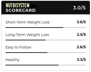 nutrisystem ratings
