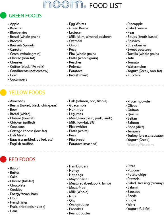 noom food list printable