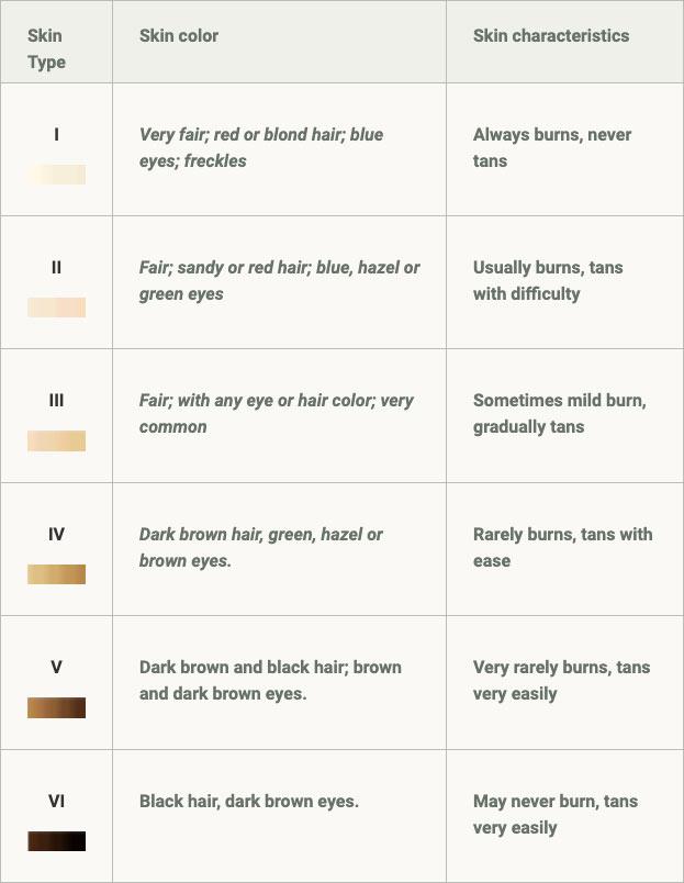 skin sunburn chart