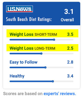 south beach diet health expert ratings