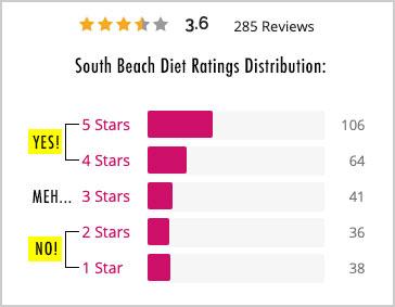 south beach diet ratings