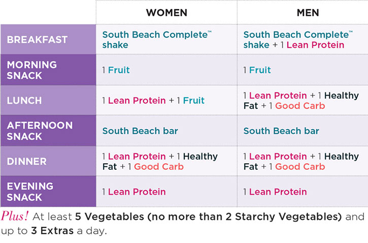 South Beach Diet meal structure