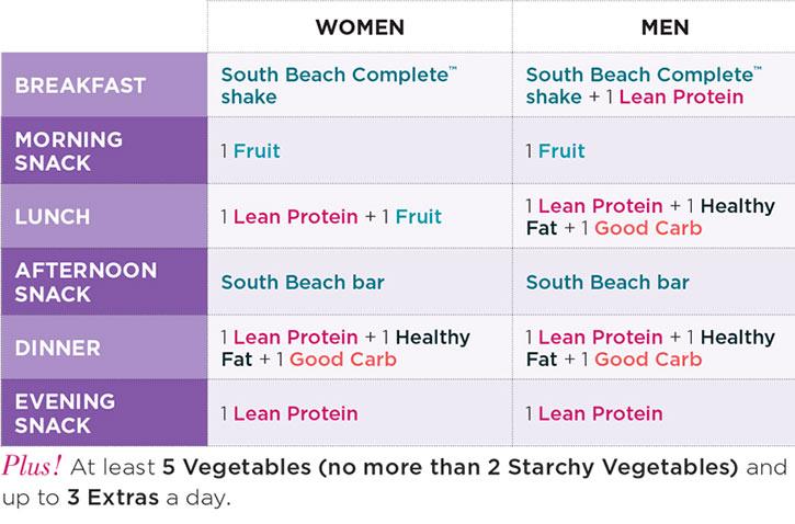 is south beach diet legit