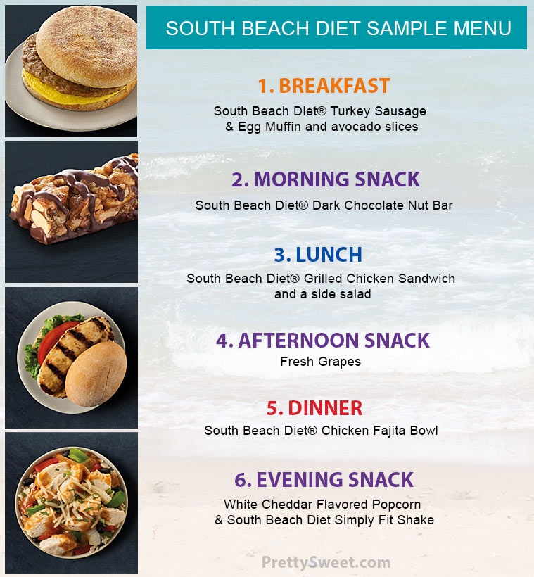 does south beach diet work