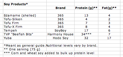 soy protein chart