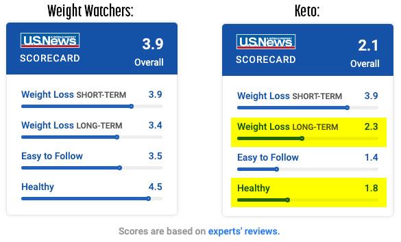 weight watchers vs keto ratings