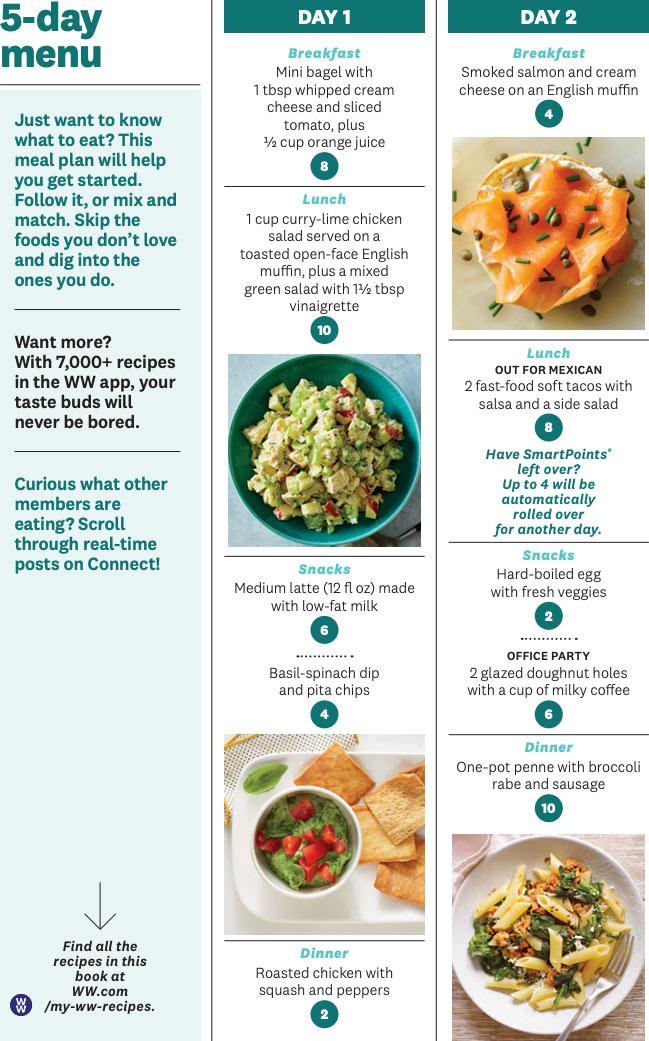 weight watchers green plan menu